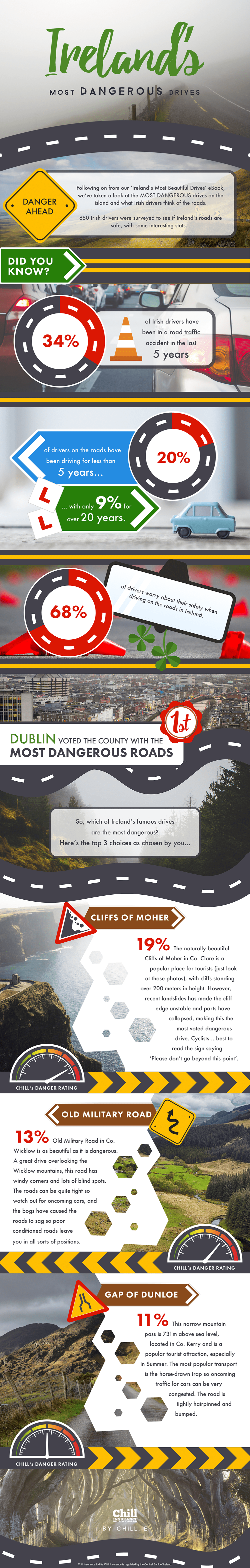 dangerous-drives Ireland